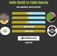 Selim Khelifi vs Fabio Daprela h2h player stats