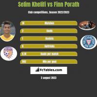 Selim Khelifi vs Finn Porath h2h player stats