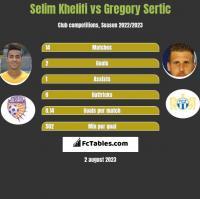 Selim Khelifi vs Gregory Sertic h2h player stats