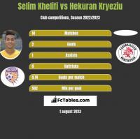Selim Khelifi vs Hekuran Kryeziu h2h player stats