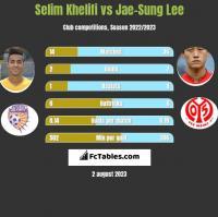 Selim Khelifi vs Jae-Sung Lee h2h player stats