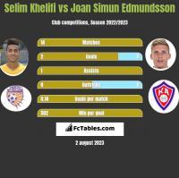 Selim Khelifi vs Joan Simun Edmundsson h2h player stats