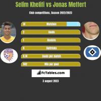 Selim Khelifi vs Jonas Meffert h2h player stats