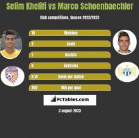 Selim Khelifi vs Marco Schoenbaechler h2h player stats