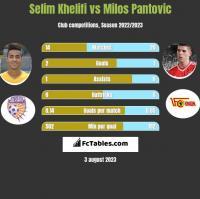 Selim Khelifi vs Milos Pantovic h2h player stats