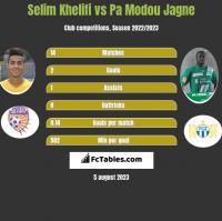 Selim Khelifi vs Pa Modou Jagne h2h player stats