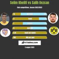 Selim Khelifi vs Salih Oezcan h2h player stats