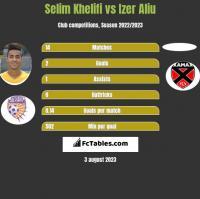 Selim Khelifi vs Izer Aliu h2h player stats