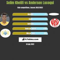 Selim Khelifi vs Anderson Lucoqui h2h player stats