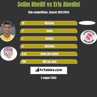 Selim Khelifi vs Eris Abedini h2h player stats
