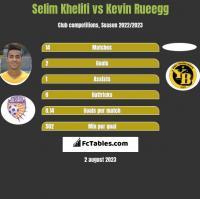 Selim Khelifi vs Kevin Rueegg h2h player stats
