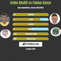 Selim Khelifi vs Fabian Kunze h2h player stats
