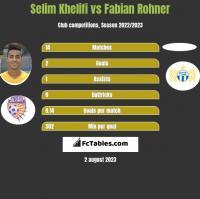Selim Khelifi vs Fabian Rohner h2h player stats