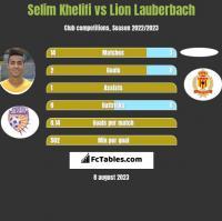 Selim Khelifi vs Lion Lauberbach h2h player stats