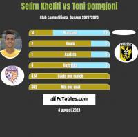 Selim Khelifi vs Toni Domgjoni h2h player stats