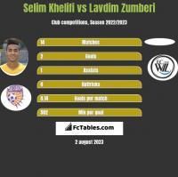 Selim Khelifi vs Lavdim Zumberi h2h player stats