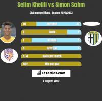 Selim Khelifi vs Simon Sohm h2h player stats