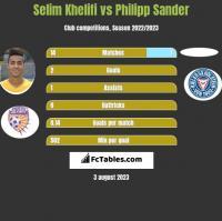 Selim Khelifi vs Philipp Sander h2h player stats