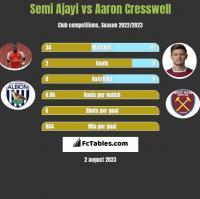 Semi Ajayi vs Aaron Cresswell h2h player stats