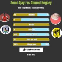 Semi Ajayi vs Ahmed Hegazy h2h player stats