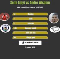 Semi Ajayi vs Andre Wisdom h2h player stats