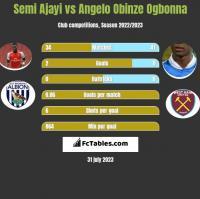 Semi Ajayi vs Angelo Obinze Ogbonna h2h player stats
