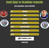 Semi Ajayi vs Branislav Ivanovic h2h player stats