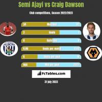 Semi Ajayi vs Craig Dawson h2h player stats