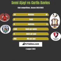 Semi Ajayi vs Curtis Davies h2h player stats
