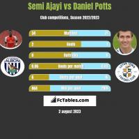 Semi Ajayi vs Daniel Potts h2h player stats