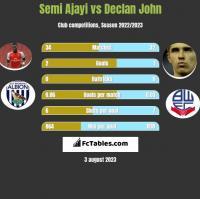Semi Ajayi vs Declan John h2h player stats