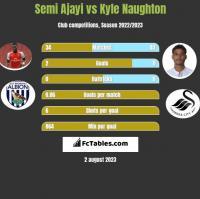 Semi Ajayi vs Kyle Naughton h2h player stats