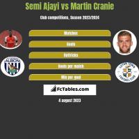 Semi Ajayi vs Martin Cranie h2h player stats