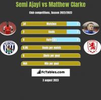Semi Ajayi vs Matthew Clarke h2h player stats