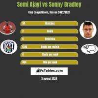 Semi Ajayi vs Sonny Bradley h2h player stats