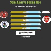 Semi Ajayi vs Declan Rice h2h player stats
