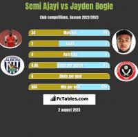 Semi Ajayi vs Jayden Bogle h2h player stats