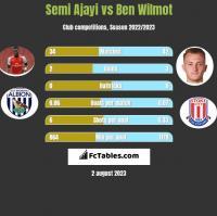 Semi Ajayi vs Ben Wilmot h2h player stats
