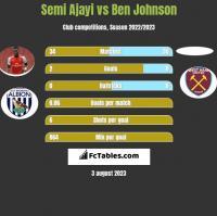 Semi Ajayi vs Ben Johnson h2h player stats