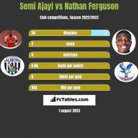 Semi Ajayi vs Nathan Ferguson h2h player stats
