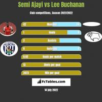 Semi Ajayi vs Lee Buchanan h2h player stats