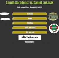 Semih Karadeniz vs Daniel Łukasik h2h player stats