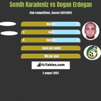 Semih Karadeniz vs Dogan Erdogan h2h player stats