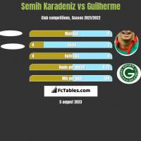 Semih Karadeniz vs Guilherme h2h player stats