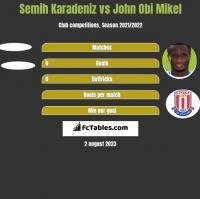 Semih Karadeniz vs John Obi Mikel h2h player stats
