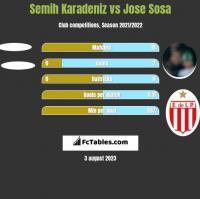 Semih Karadeniz vs Jose Sosa h2h player stats
