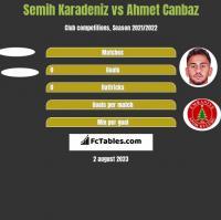 Semih Karadeniz vs Ahmet Canbaz h2h player stats
