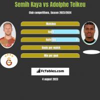 Semih Kaya vs Adolphe Teikeu h2h player stats