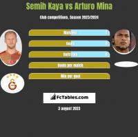 Semih Kaya vs Arturo Mina h2h player stats