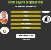 Semih Kaya vs Benjamin Colic h2h player stats
